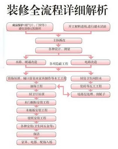 南京装修公司一般的家装流程是什么?