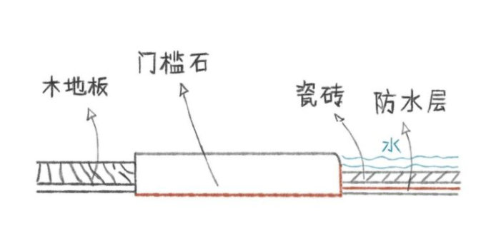 南京卫生间门槛装修,实用性的门槛石,其他地方也可以用